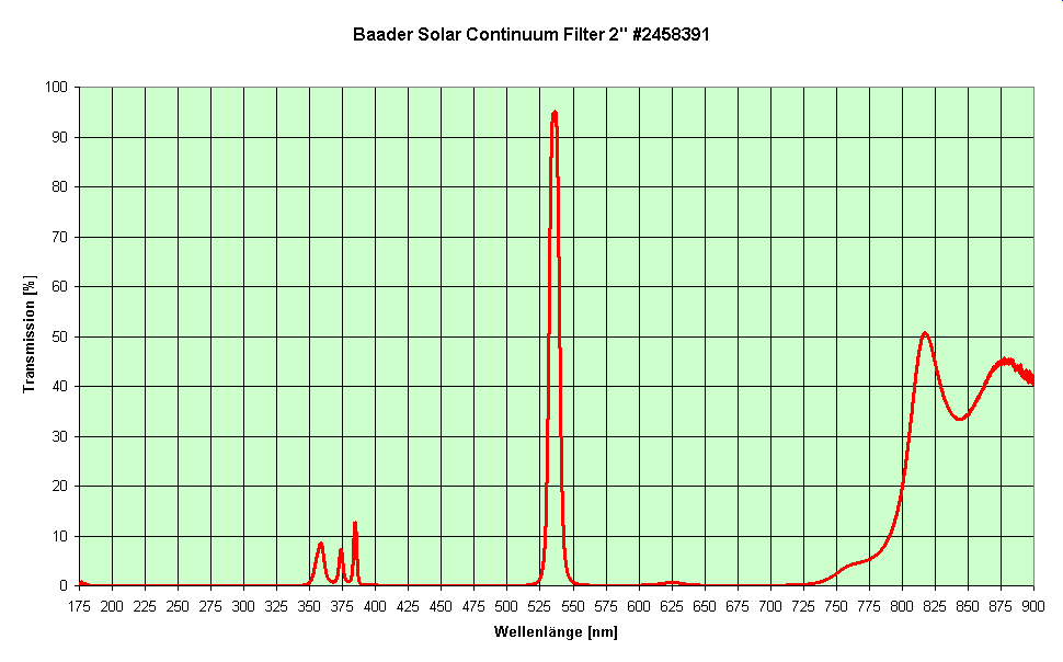 baader_solar_continuum_2458391.png